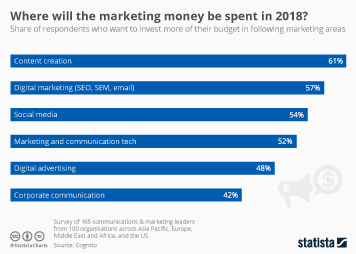 Infographic - Marketing budget planning