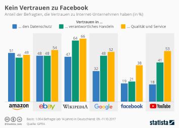 Infografik: Kein Vertrauen zu Facebook | Statista