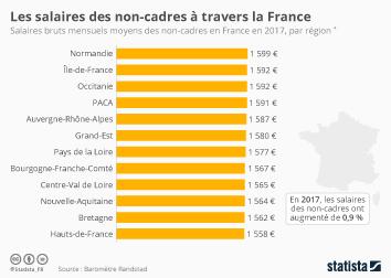 Infographie - Les régions où les non-cadres sont les mieux payés