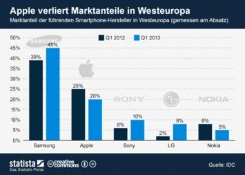 Infografik: Apple verliert Marktanteile in Westeuropa | Statista