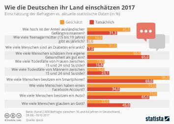 Infografik: Wie die Deutschen ihr Land einschätzen 2017 | Statista