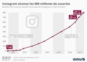 Infografía - Instagram alcanzó los 800 millones de usuarios mensuales en septiembre