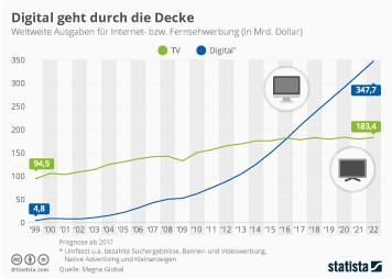 Infografik: Digital geht durch die Decke | Statista
