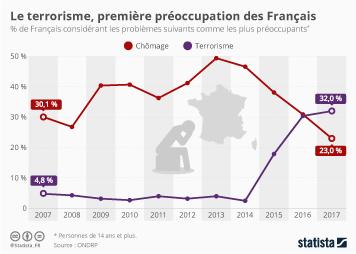 Infographie: Le terrorisme, première préoccupation des Français | Statista