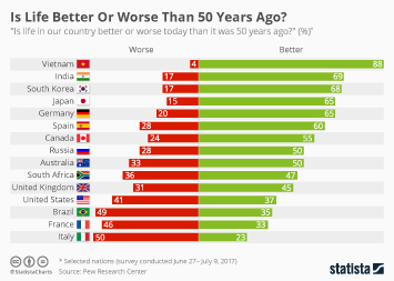Infographic: Is Life Better Or Worse Than 50 Years Ago?    Statista