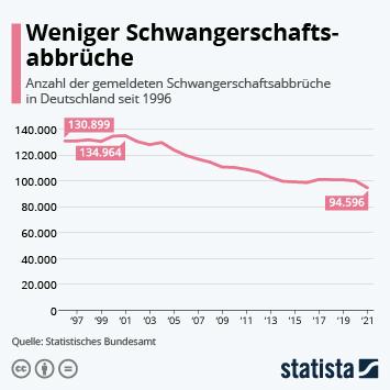 Infografik - Schwangerschaftsabbrüche in Deutschland