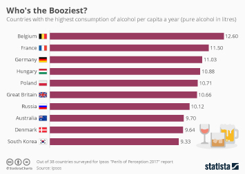Infographic - Countries with highest consumption of alcohol