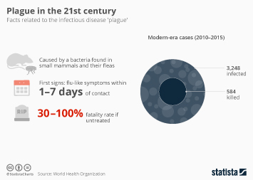 Infographic: Plague in the 21st century | Statista