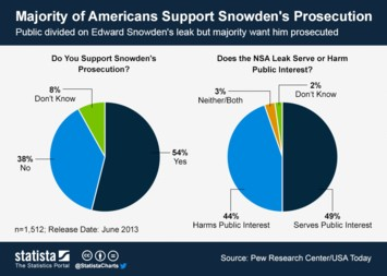 Majority of Americans Support Snowden's Prosecution