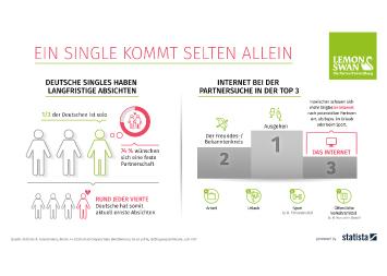 Infografik - singles partnersuche umfrage lemonswan statista