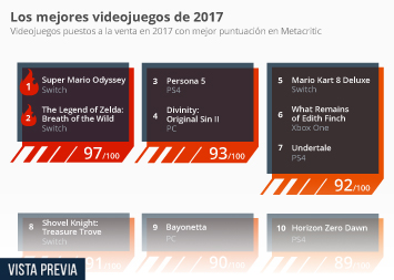 Infografía - Super Mario Odyssey y The Legend of Zelda, mejores videojuegos de 2017