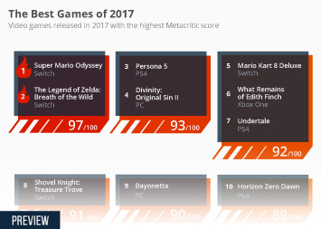 Infographic - best games of the year