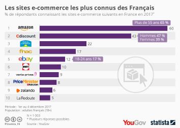 Infographie - Les sites e-commerce les plus connus des Français