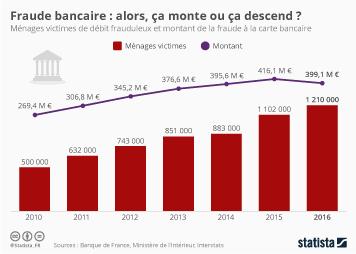 Infographie - Fraude bancaire : alors, ça monte ou ça descend ?