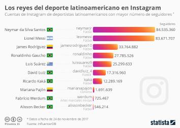 Infografía: Los deportistas latinoamericanos que más triunfan en Instagram  | Statista