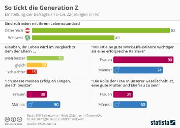Infografik: So tickt die Generation Z | Statista