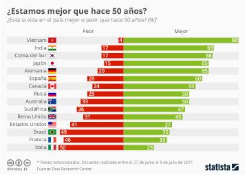 Infografía - Solo el 60% de los españoles piensa que estamos hoy mejor que hace 50 años