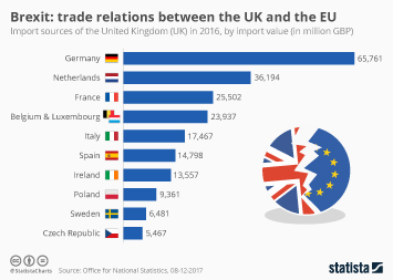 Infographic - Brexit: Trade Relations Between The UK And The EU