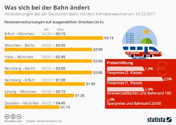 Infografik - Fahrplanwechsel Deutsche Bahn