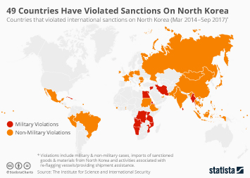 Infographic - 49 Countries Have Violated Sanctions On North Korea