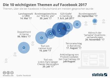 Infografik - Jahresrückblick Facebook