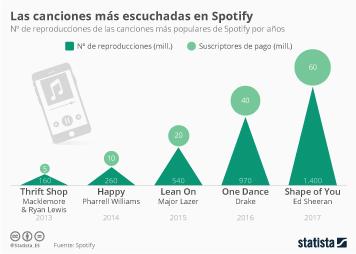 Infografía - La canciones preferidas en Spotify