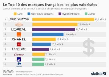 Infographie: Les marques françaises les plus valorisées | Statista