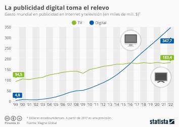 Infografía - 2017, año en el que la publicidad digital tomó el relevo definitivo