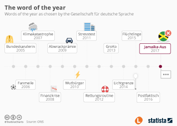 Infographic - The word of the year