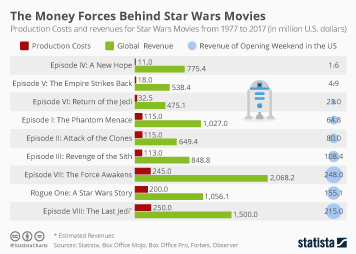 Infographic - Star Wars Production Costs and Revenues