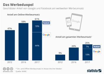 Infografik - Anteil von Google und Facebook am weltweiten Werbeumsatz