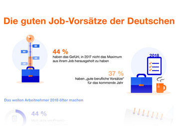 Infografik - Die guten Job-Vorsätze der Deutschen