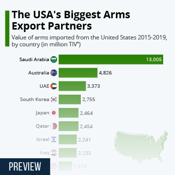 Infographic - The USA's Biggest Arms Export Partners