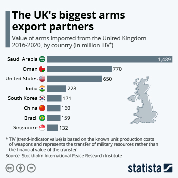Infographic - The UK's biggest arms export partners