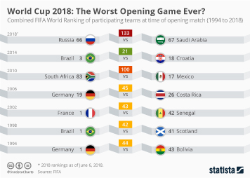 Infographic: World Cup 2018: The Worst Opening Game Ever? | Statista
