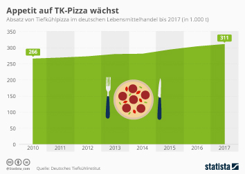 Infografik - TK-Pizza-Absatz in Deutschland