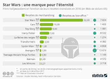 Infographie: Star Wars : une marque pour l'éternité | Statista