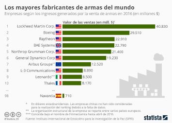 Infografía - Los mayores fabricantes de armas del mundo