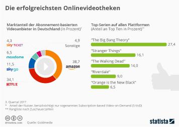 Infografik - Marktanteile der VoD-Anbieter in Deutschland