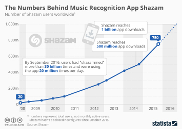 Infographic - Shazam user growth
