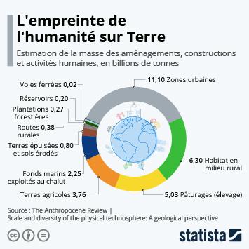 Lien vers L'empreinte de l'humanité sur Terre Infographie