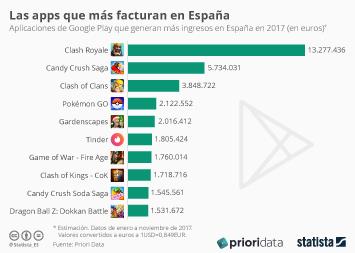 Infografía - Videojuegos y Tinder, las apps que más han facturado este año en España
