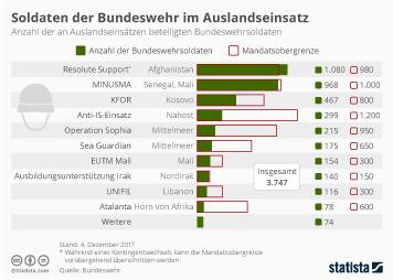 Infografik - Auslandseinsaetze der Bundeswehr
