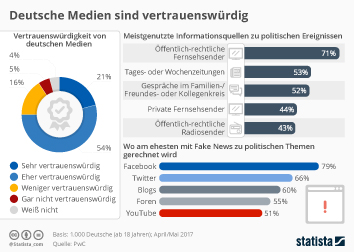Infografik - Umfrage zum Thema Fake News