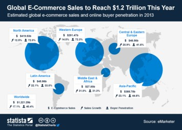 Infographic: Global E-Commerce Sales to Reach $1.2 Trillion This Year | Statista