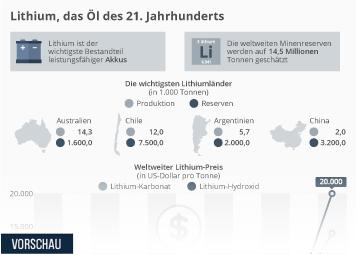 Infografik: Lithium, das Öl des 21. Jahrhunderts | Statista