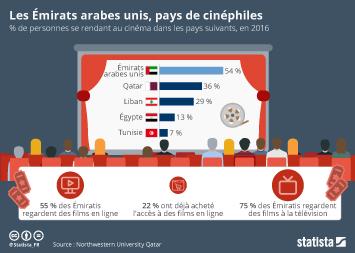 Infographie - Les Émirats arabes unis, pays de cinéphiles