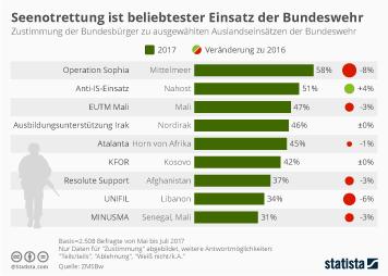 Infografik - Zustimmun zu Auslandseinsaetzen der Bundeswehr