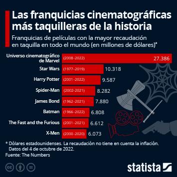 Infografía: Los héroes de Marvel siguen siendo los reyes de la taquilla | Statista