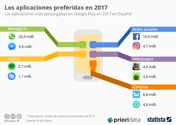 Infografía: Las apps líderes en España por categorías | Statista
